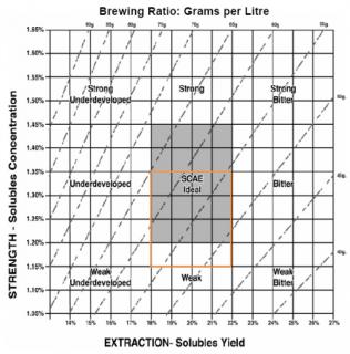 golden cup ratio
